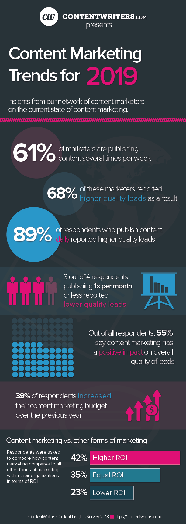 Content Marketing Infographic 2019
