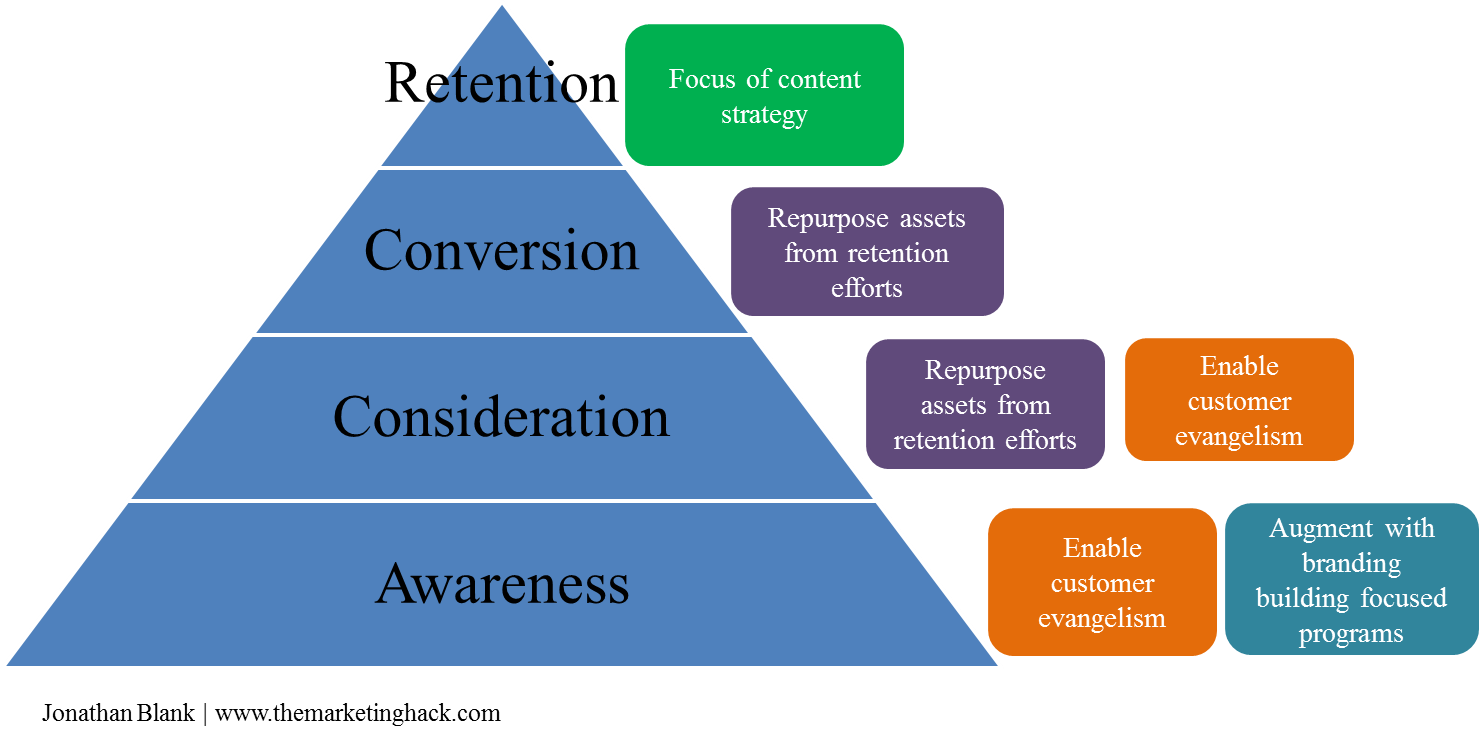 202 Basics of Content Marketing Content Funnel