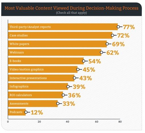 B2B Buyer Survey Types of Content