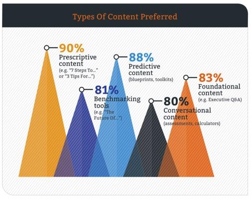 B2B Buyer Survey on Content