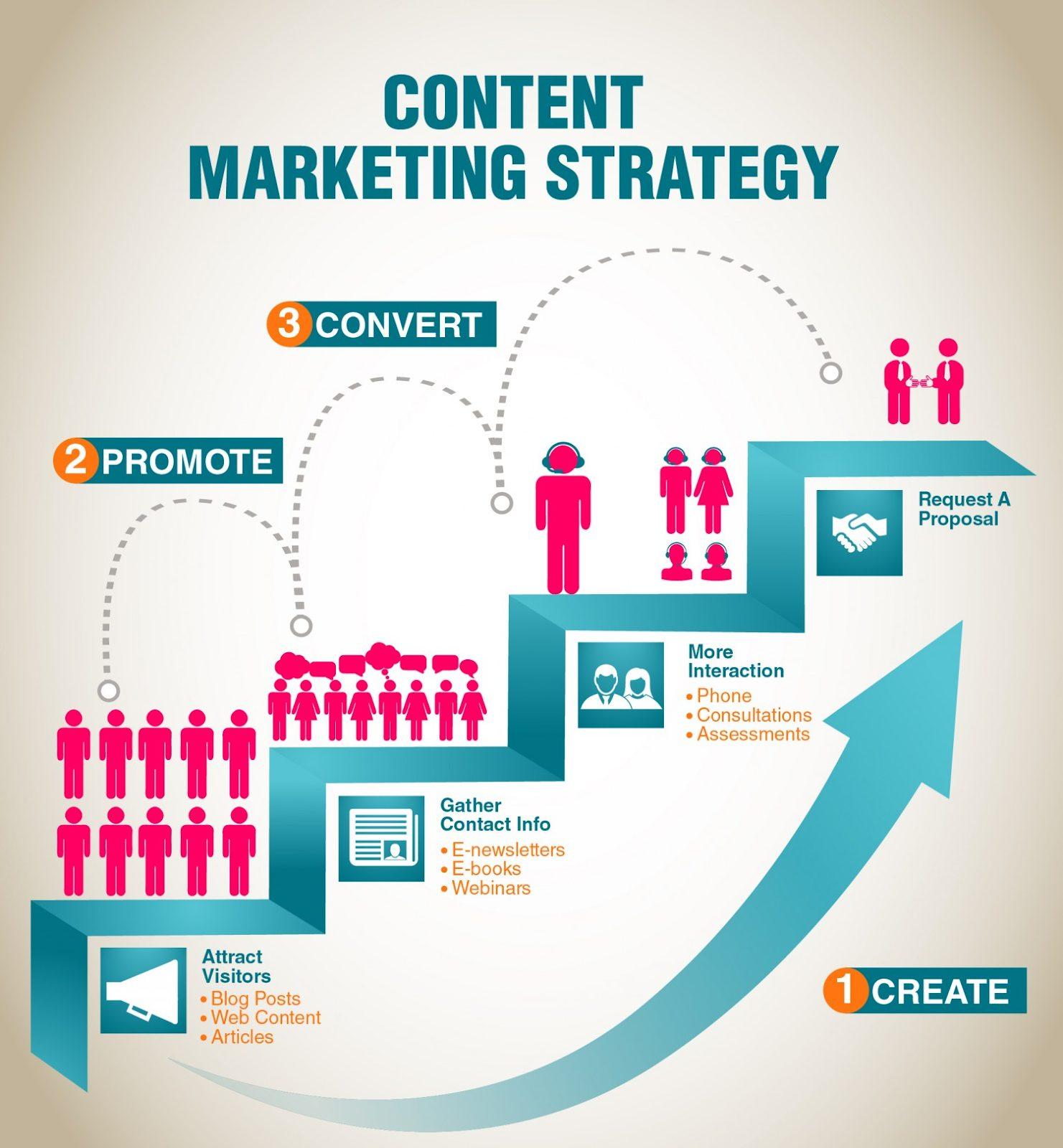 Content Marketing Strategy 2020 Basics