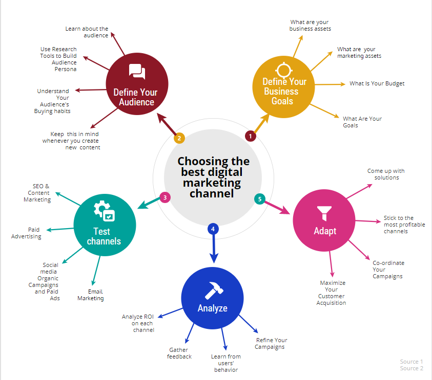 Ideal Marketing Team Structure Channel 2