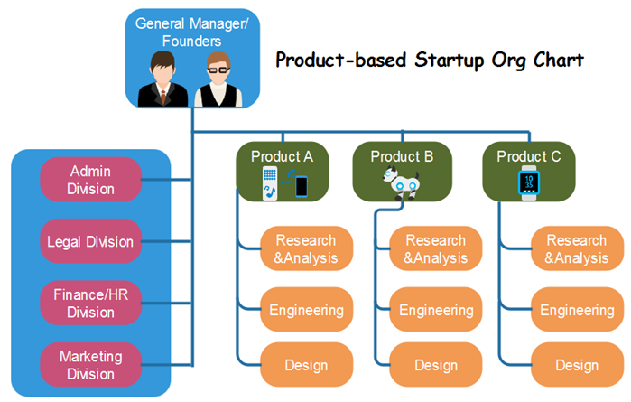Ideal Marketing Team Structure Product