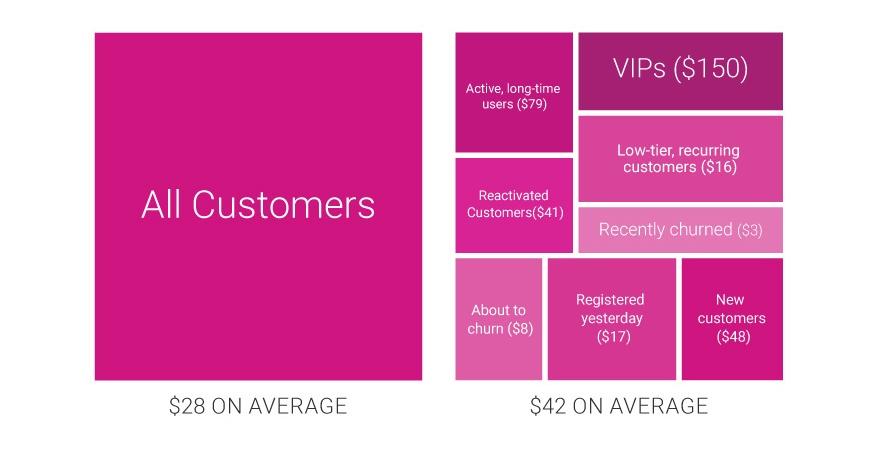 Ideal Marketing Team Structure Segmenting 2 1