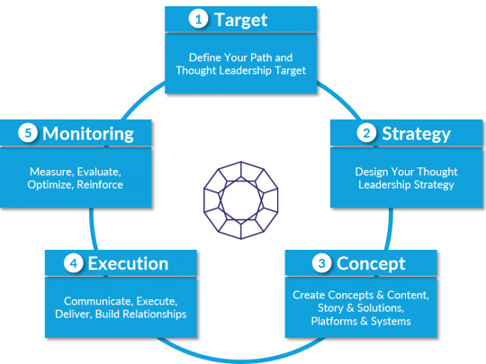 product focused content thought leadership 5