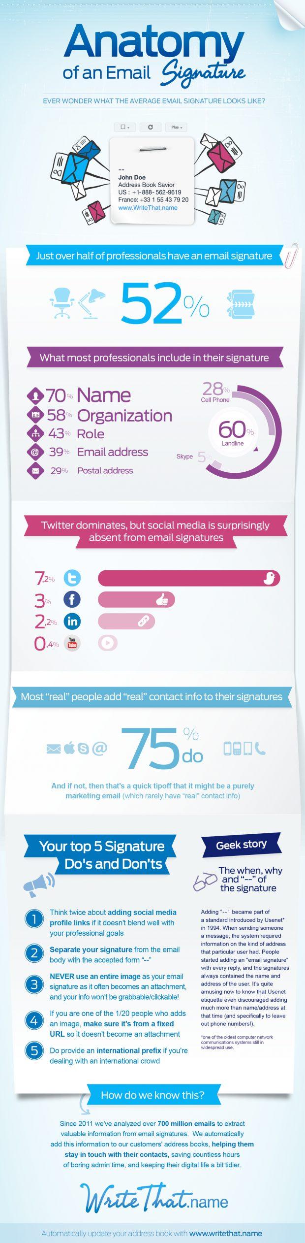 Email Signature Infographic