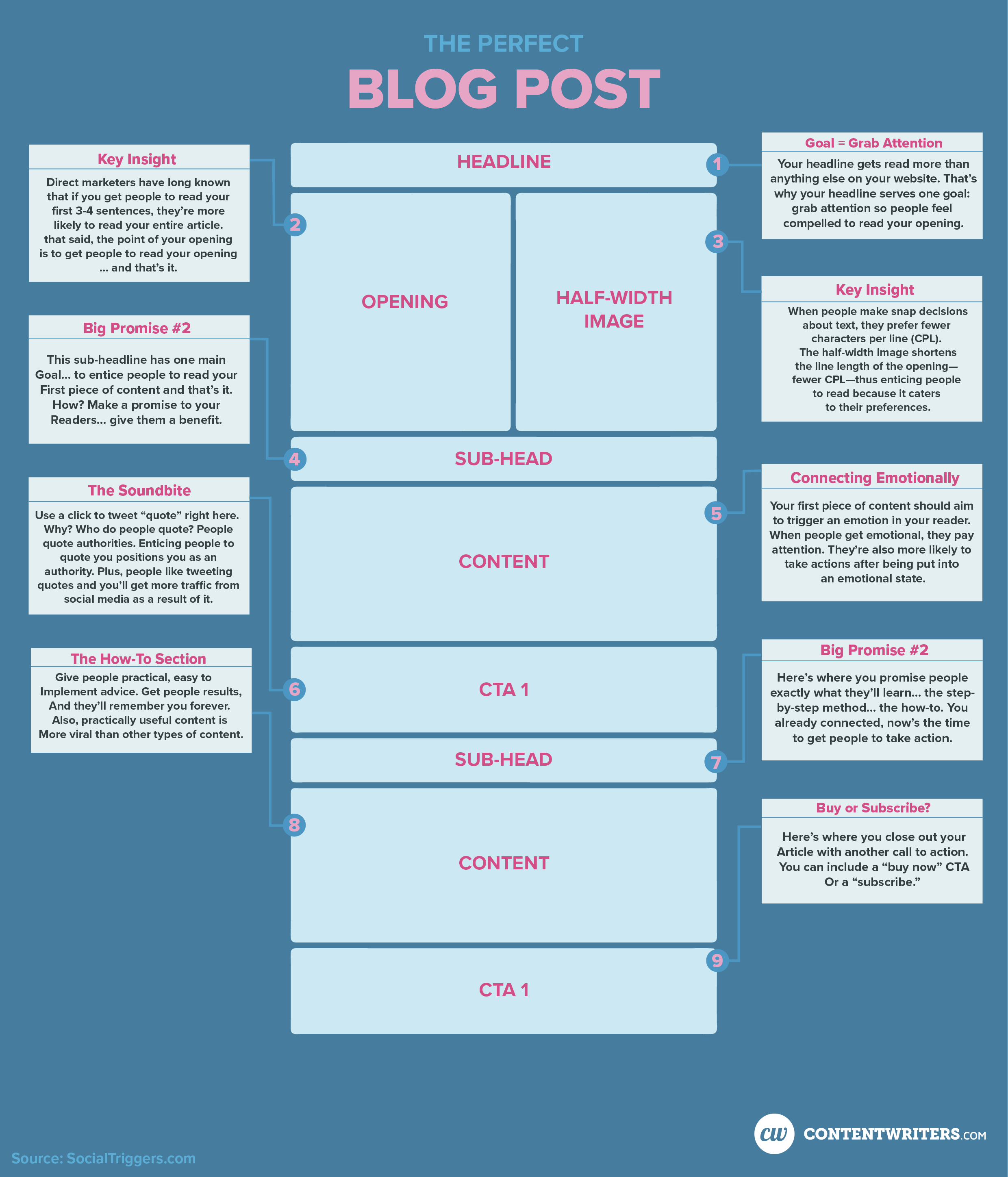 How to make the perfect blog post infographic