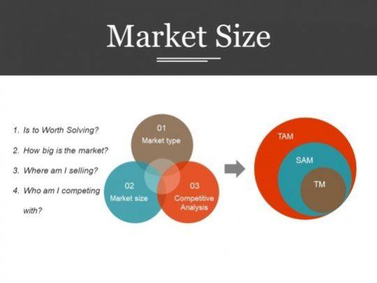 market size 3