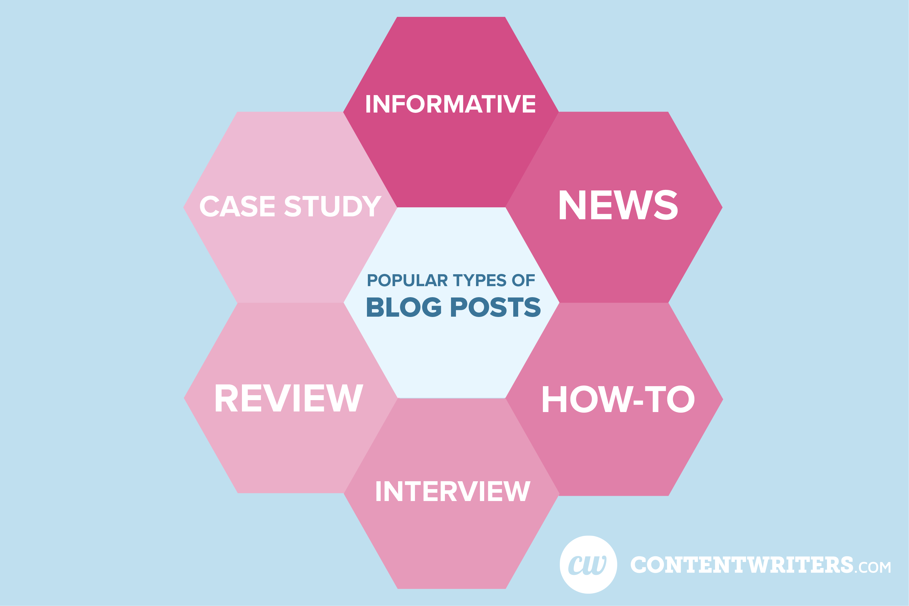 Popular Types of Blog Posts