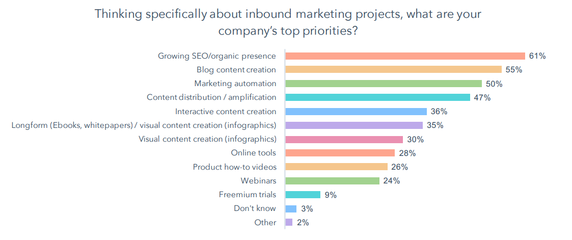 Blog Content Creation Priority Hubspot