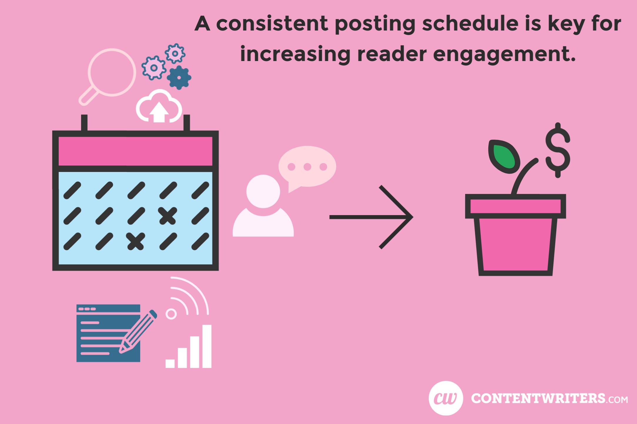 Consistent Blogging Social Media Schedule ContentWriters