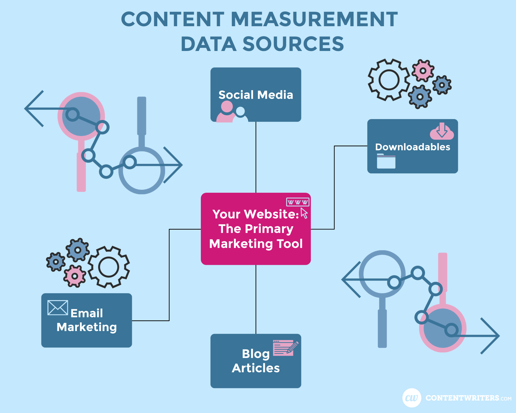 Content Measurement Data Sources ContentWriters