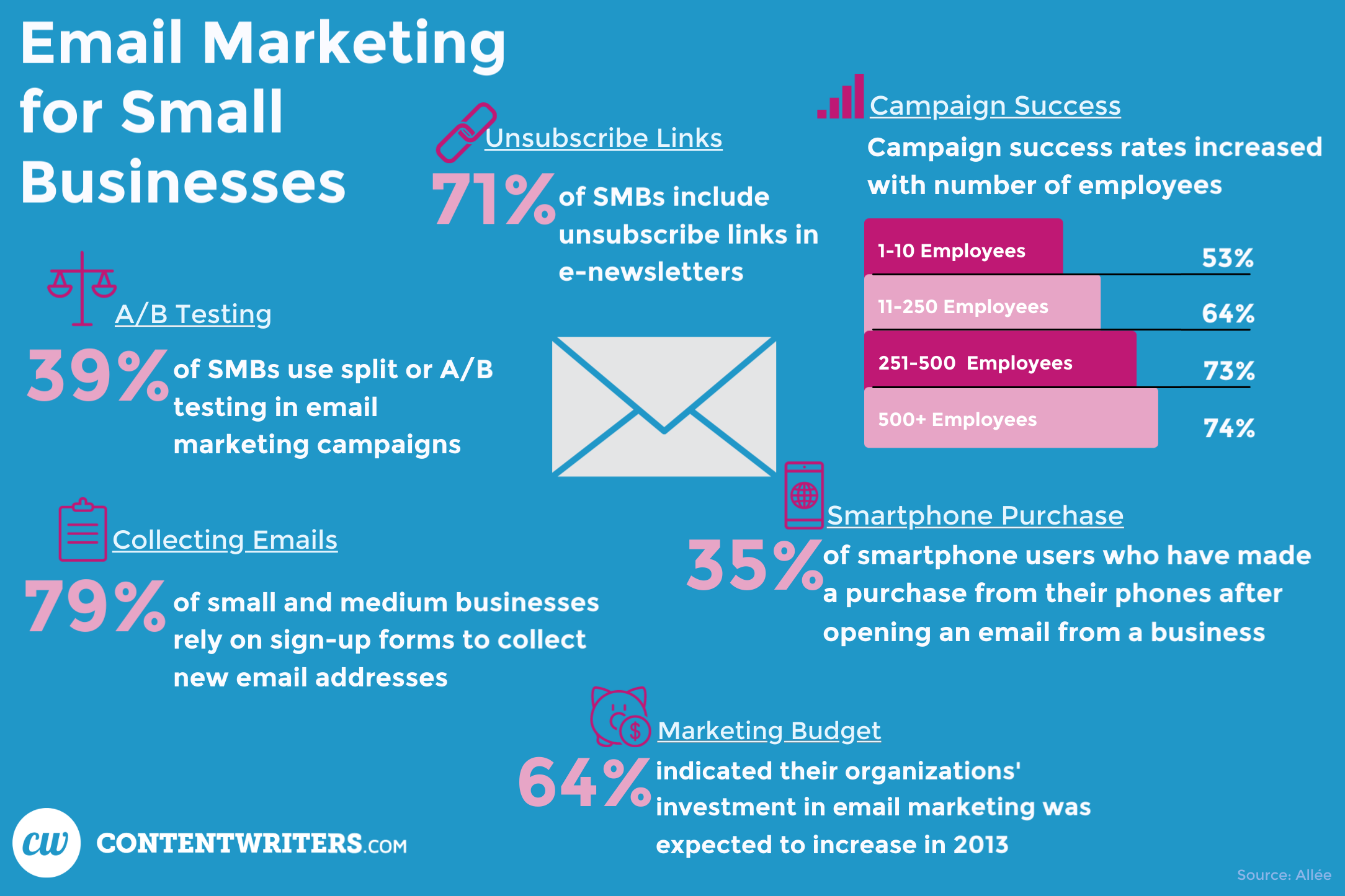 Email Marketing for Small Businesses ContentWriters  A/B Testing - 39% of SMBs use plit or A/B Testing in email marketing campaigns  Collecting Emails - 79% of small and medium businesses rely on sign-up forms to collect new email addresses  Unsubscribe links - 71% of smbs include unsubscribe links in e-newsletters  Marketing budget - 64% indicated their organizations' investment in email marketing was expected to increase in 2013  Campaign Success - campaign success rates increased with number of employees  Smartphone Purchase - 35% of smartphone users who have made a purchase from their phones after opening an email from a business  via Allee