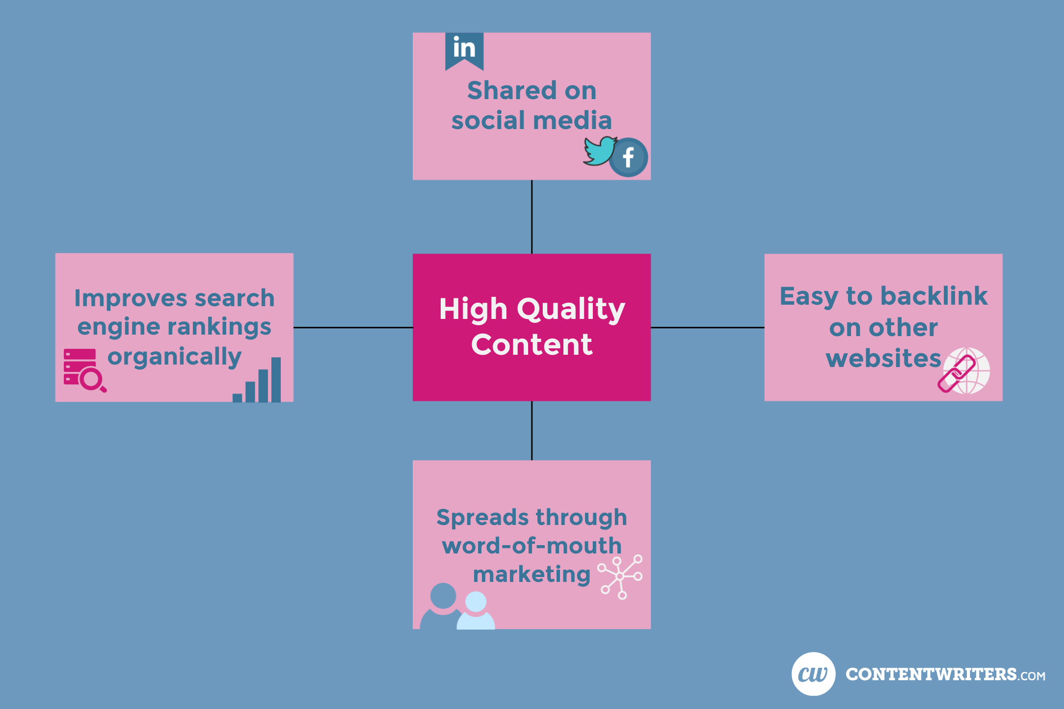 High Quality Content gets shared on social media, is easy to backlink on other websites, spreads through word of mouth marketing, and improves search engine rankings organically ContentWriters