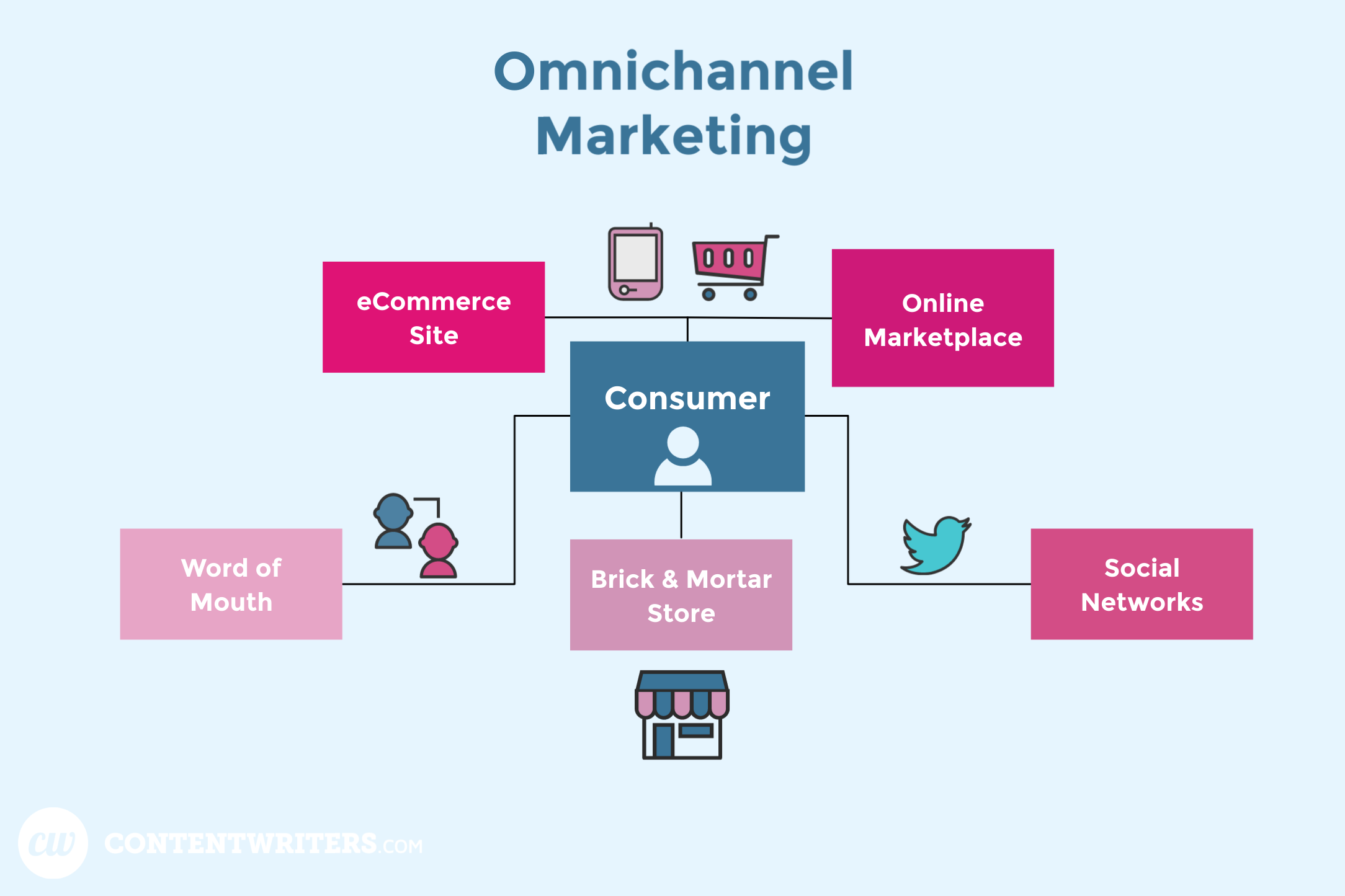OmniChannel Marketing ContentWriters - different way of how you can reach your consumers