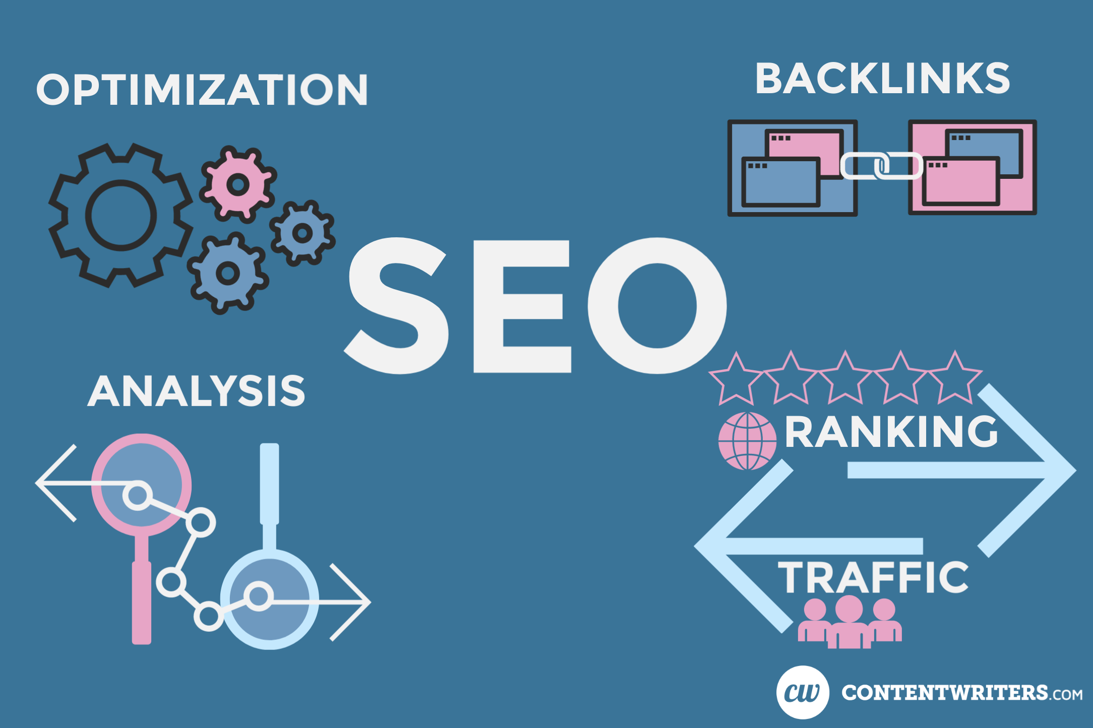 SEO Optimization Analysis Backlinks Ranking Traffic ContentWriters 1