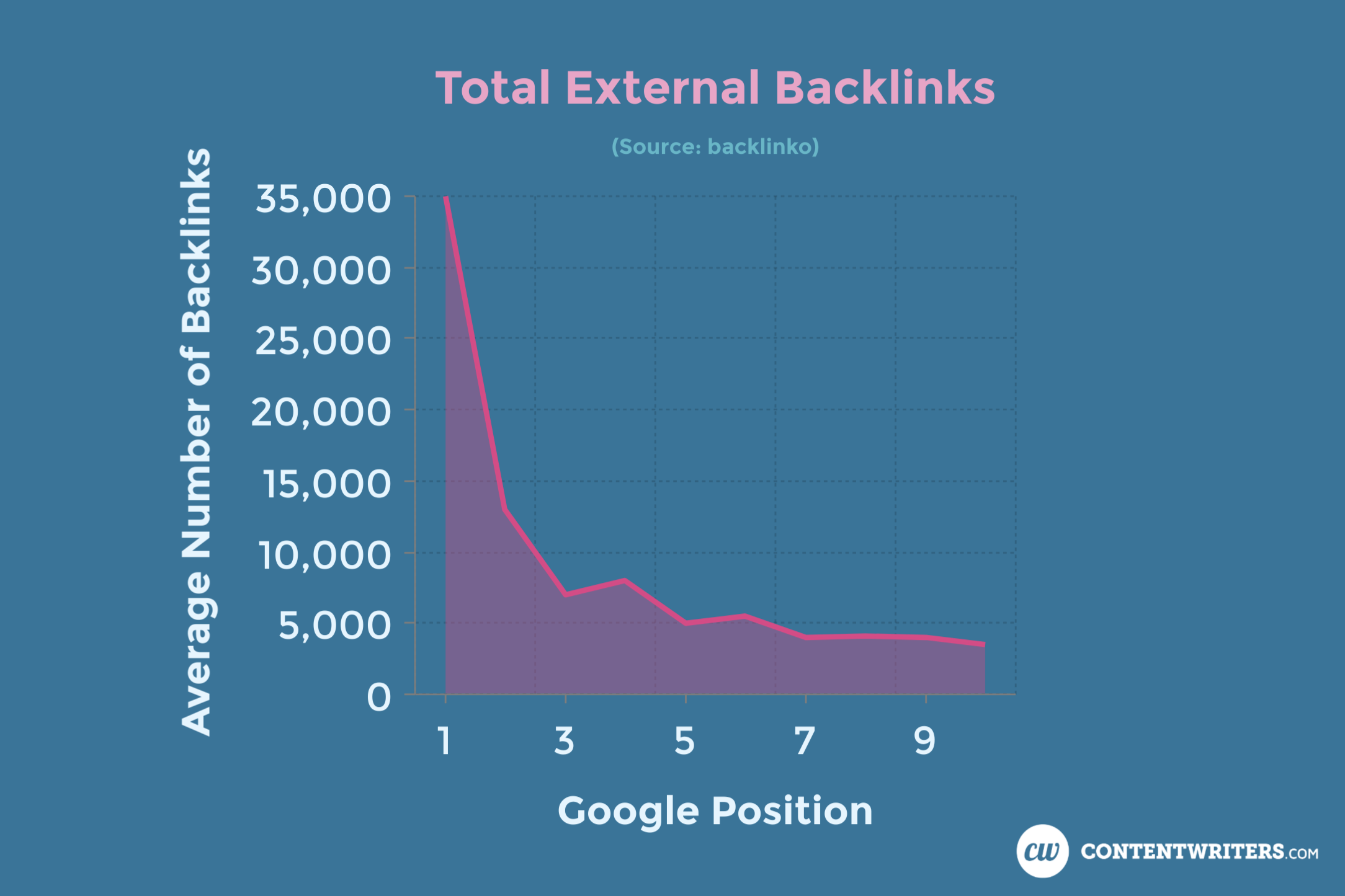 Total External Backlinks ContentWriters