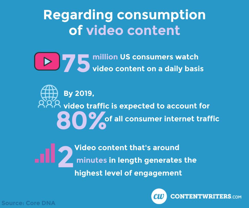 Video Content Consumption ContentWriters