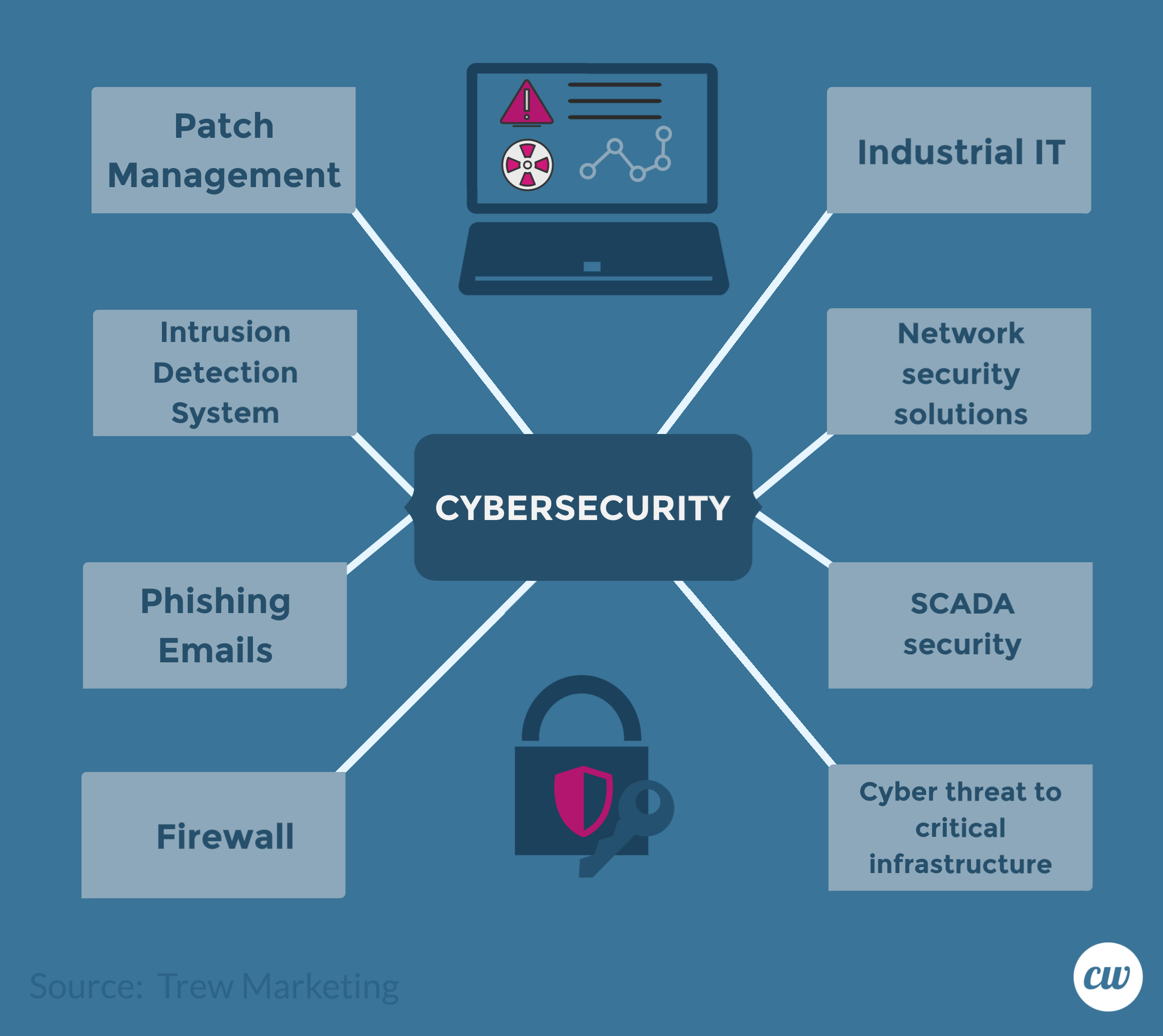 Example of Topic Cluster on CyberSecurity