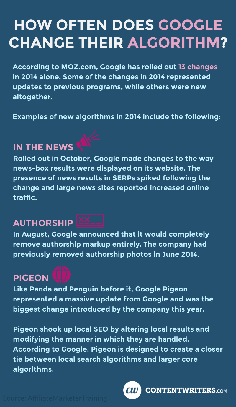 According to MOZ.com, Google has rolled out 13 changes in 2014 alone. Some of the changes in 2014 represented updates to previous programs, while others were new altogether. Examples of new algorithms in 2014 include the following:  In the News: Rolled out in October, Google made changes to the way news-box results were displayed on its website. The presence of news results in SERPs spiked following the change and large news sites reported increased online traffic. Authorship: In august, Google announced that it would completely remove authorship markup entirely. The company had previously removed authorship photos in June 2014. Pigeon: Like Panda and Penguin before it, Google Pigeon represented a massive update from Google and was the biggest change introduced by the company this year. Pigeon shook up local SEO by altering local results and modifying the manner in which they are handled. According to Google, Pigeon is designed to create a closer tie between local search algorithms and larger core algorithms.