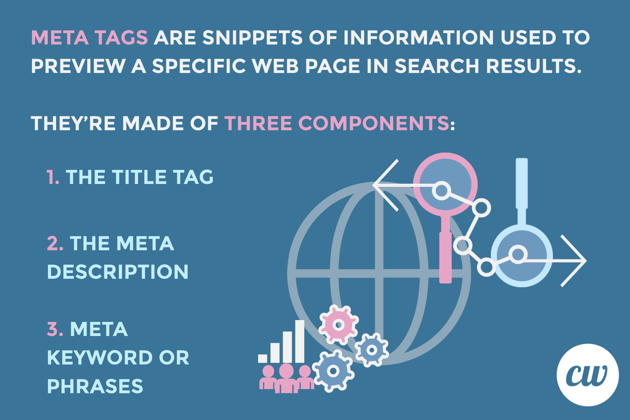 Meta tags are snippets of information used to preview a specific web page in search results. They're made of three components:  The title tag The meta description Meta keyword or phrases