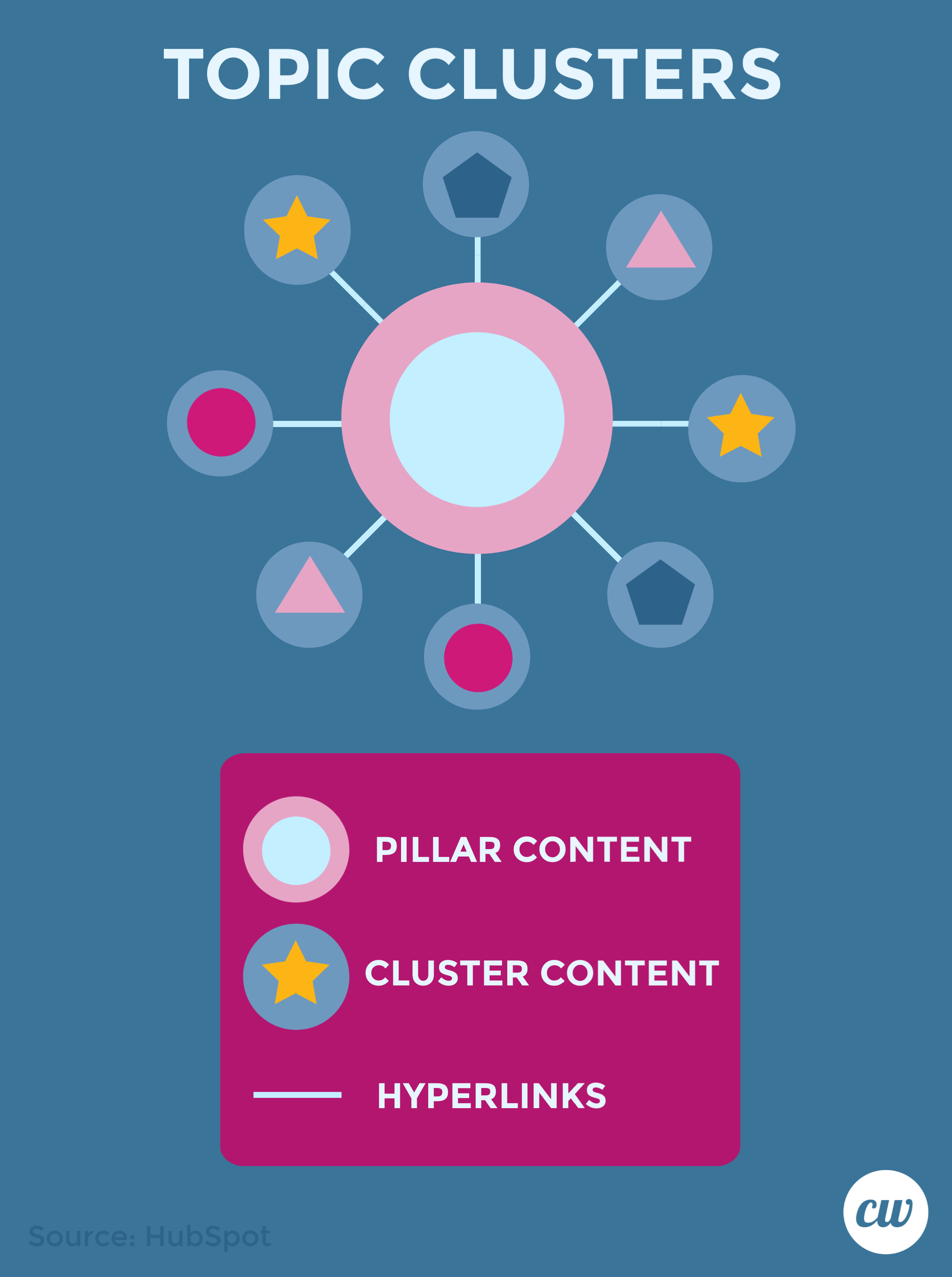 Topic Clusters, Pillar Content, Hyperlinks ContentWriters Hubspot
