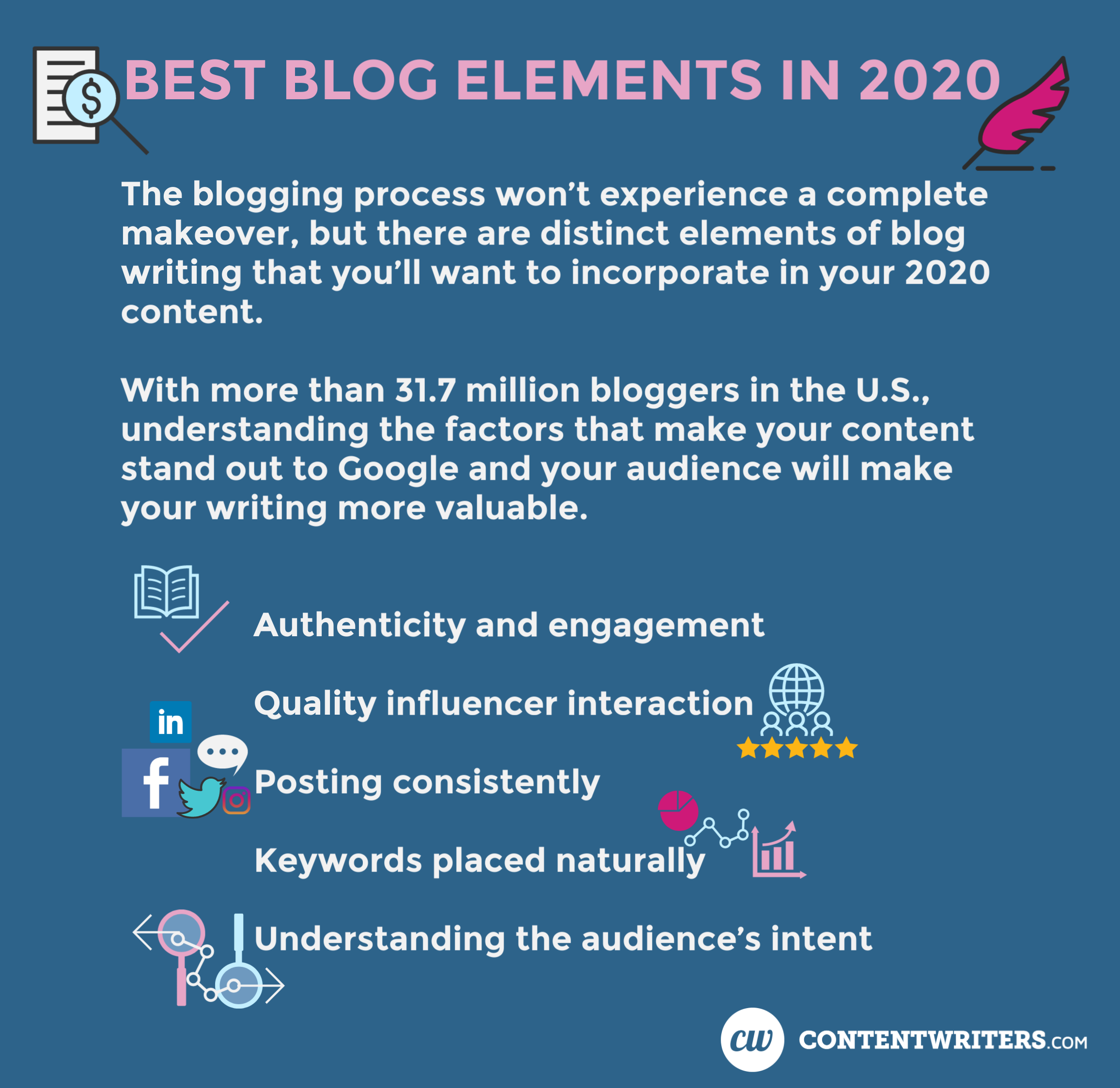 Best Blog Elements in 2020  The blogging process won't experience a complete makeover, but there are distinct elements of blog writing that you'll want to incorporate in your 2020 content.   With more than 31.7 million bloggers in the U.S., understanding the factors that make your content stand out to Google and your audience will make your writing more valuable.  Authenticity and engagement Quality influencer interaction Posting consistently Keywords placed naturally Understanding the audience's intent