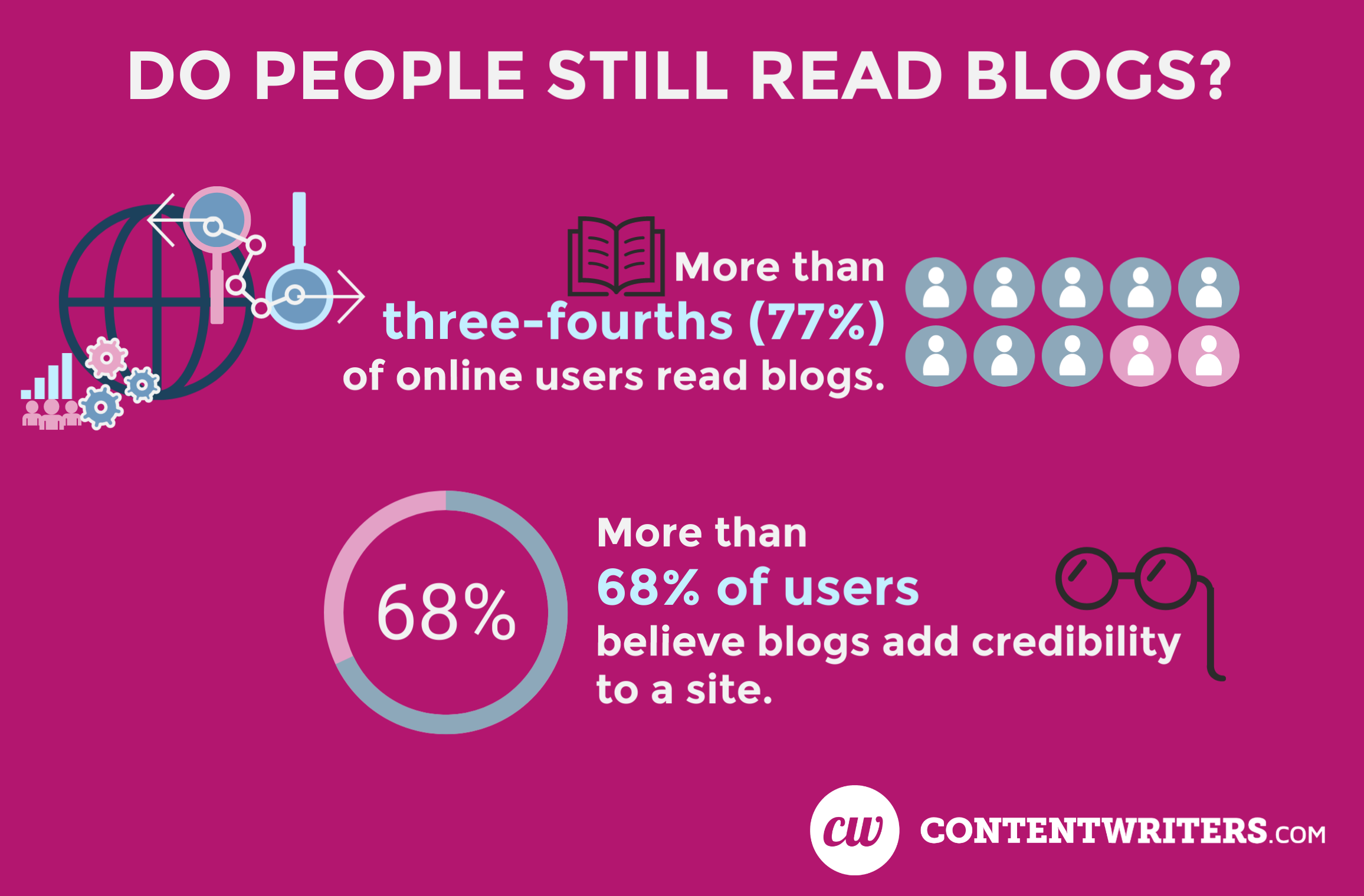Do people still read blogs ContentWriters 1