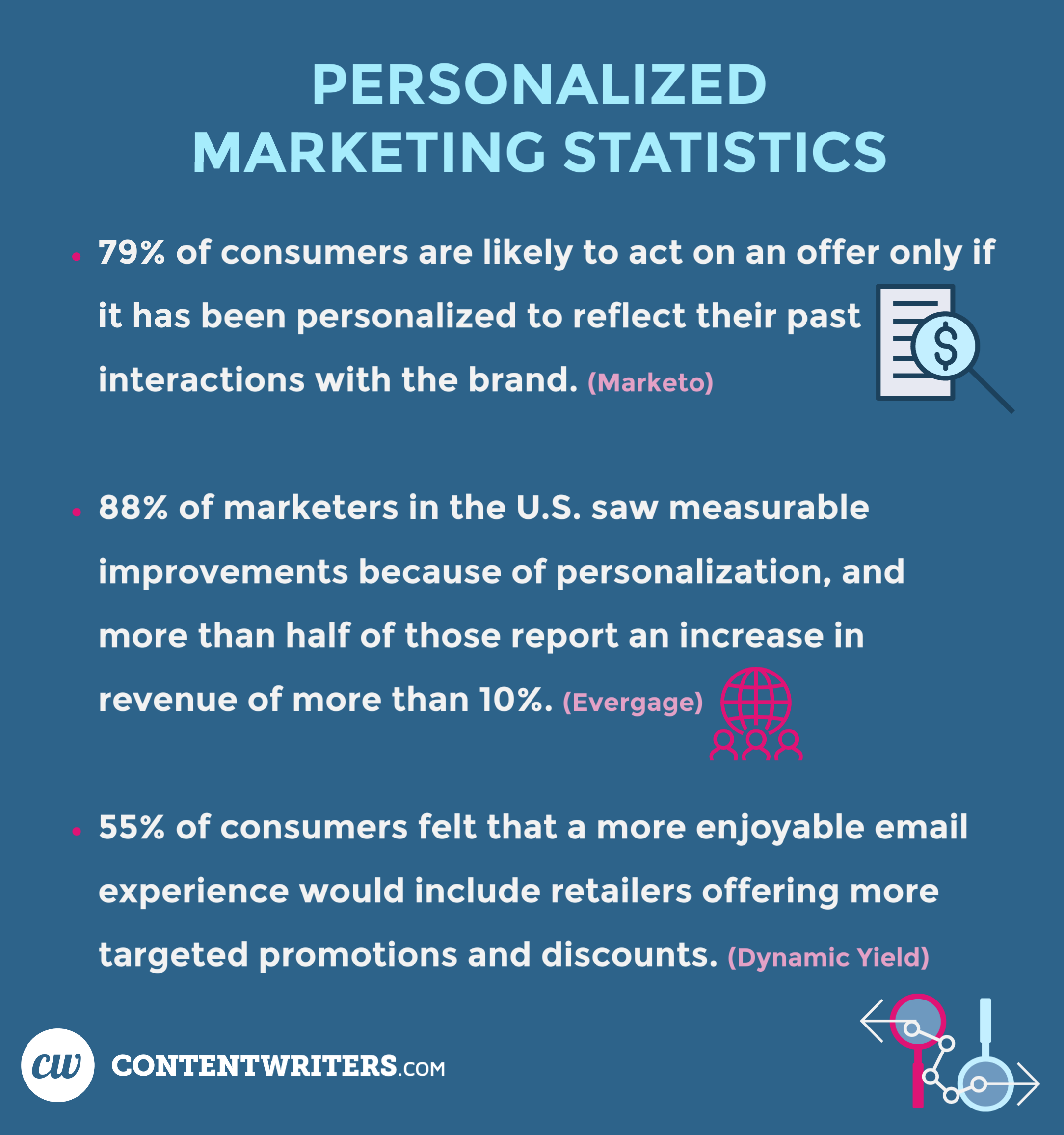 PERSONALIZED MARKETING STATISTICS  - 79% of consumers are likely to act on an offer only if it has been personalized to reflect their past interactions with brand  - 88% of marketers in the US saw measurable improvements because of personalization, and more than half of those report an increase in revenue of more than 10%  - 55% of consumers felt that a more enjoyable email experience would include retailers offering more targeted promotions and discounts