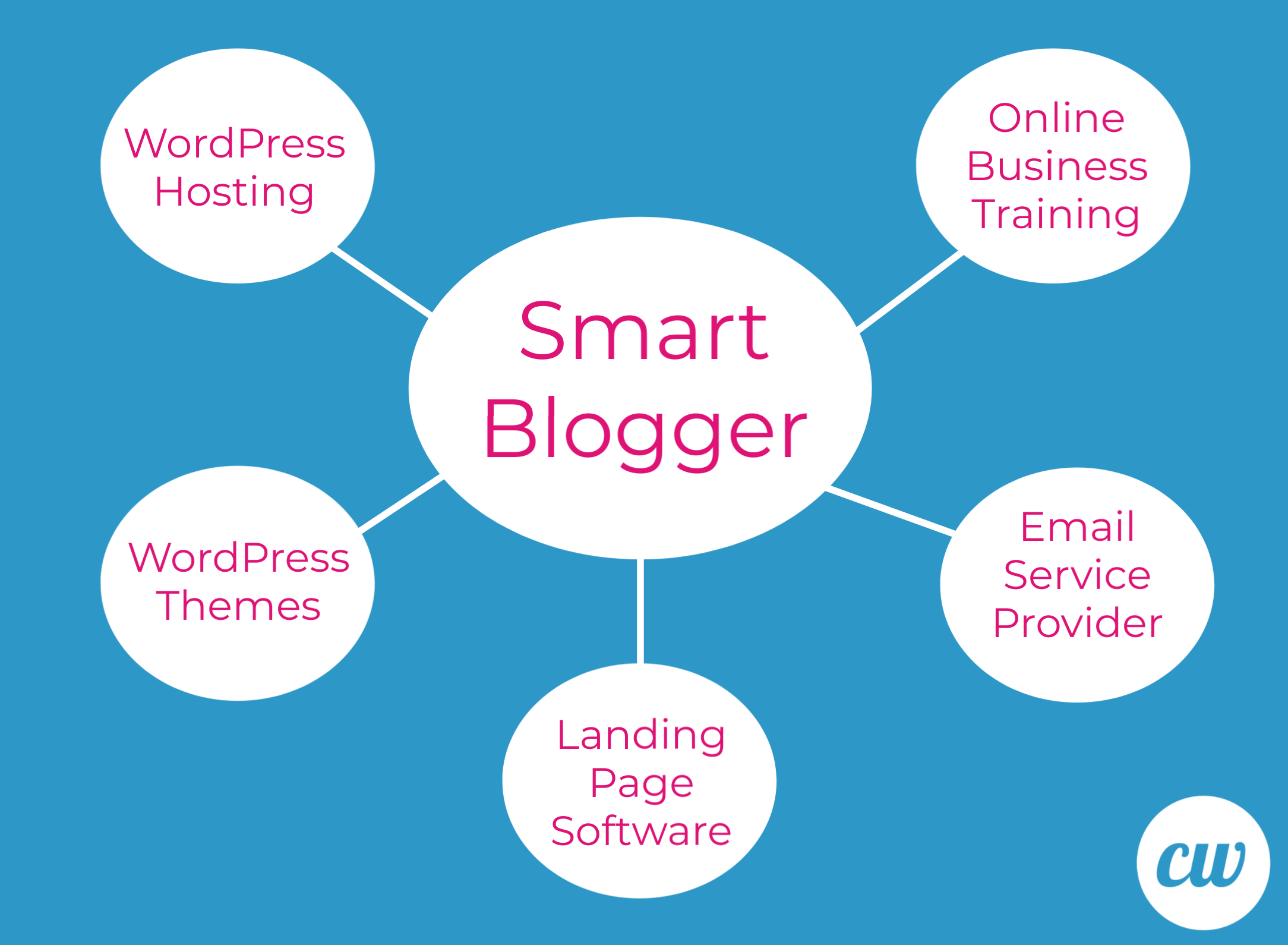 Smart Blogger Graphic