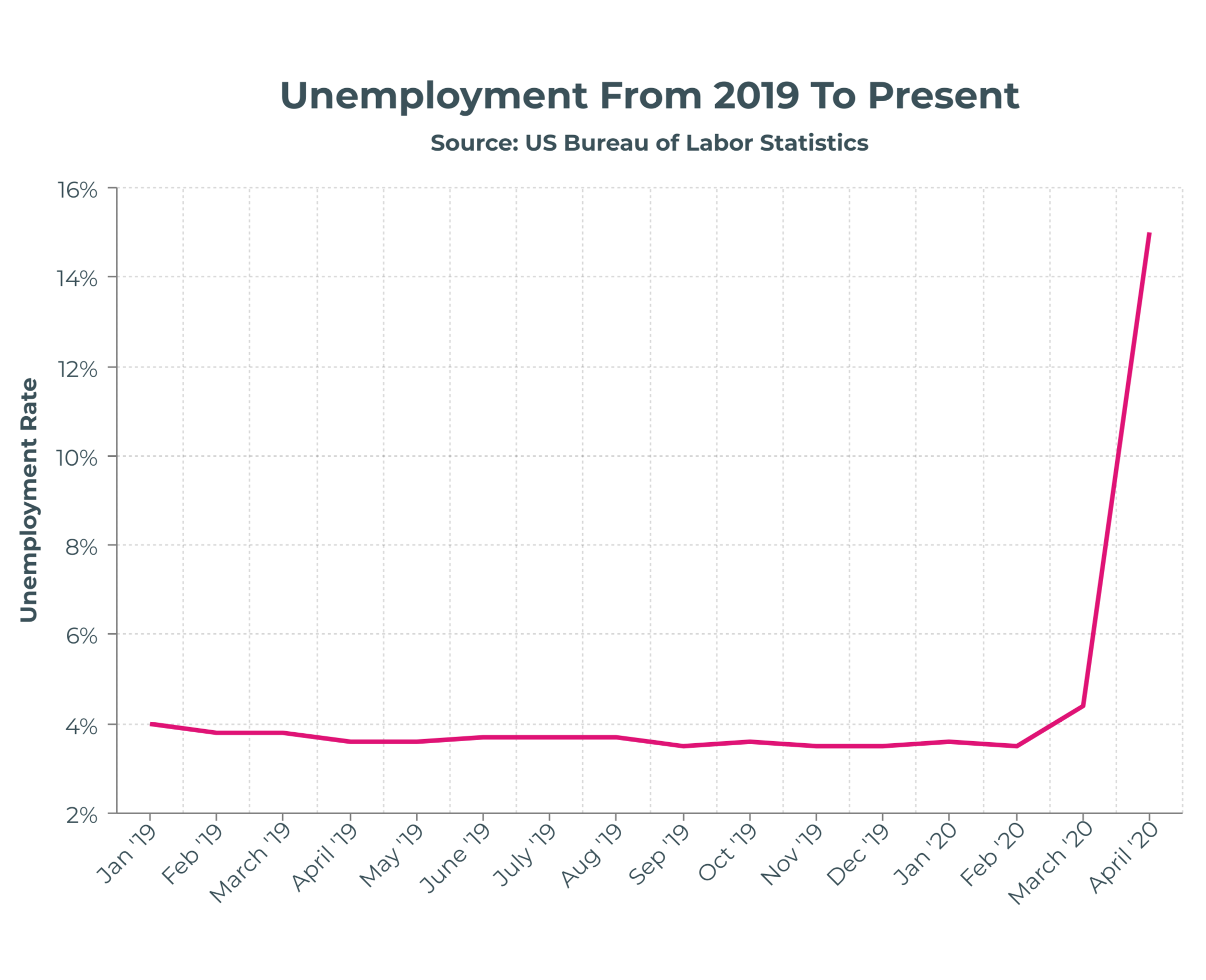 US Unemployment From 2019 To Present Coronavirus COVID19  April's unemployment rate represents a huge jump from what had been historical lows
