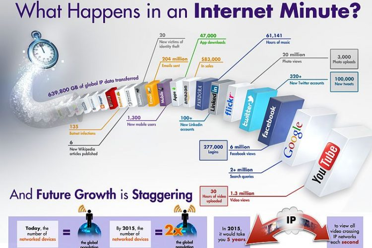 800px Internet Minute Infographic