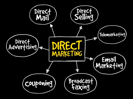 direct marketing explodes